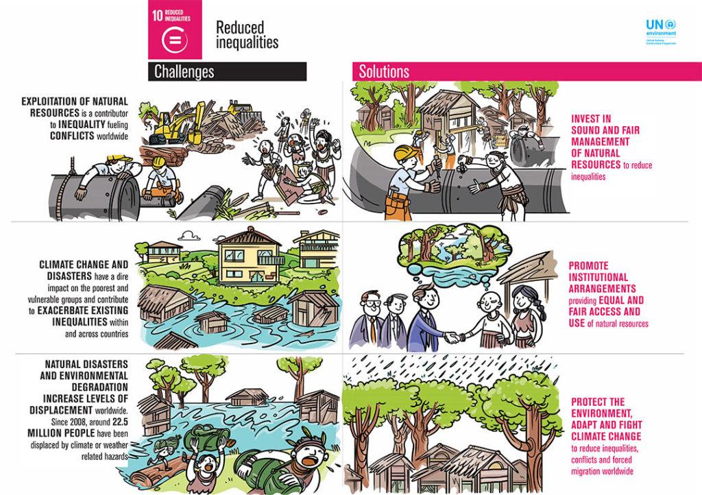 UN SDG10 Infographic