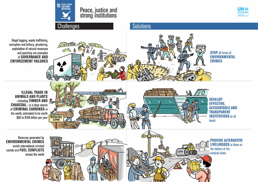 UN SDG16 Infographic