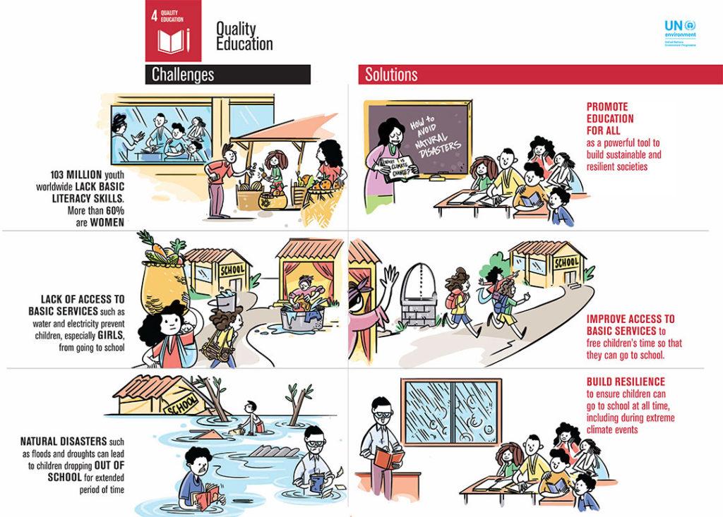 UN SDG4 Infographic