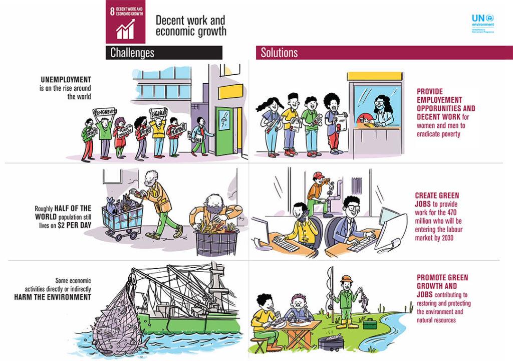 UN SDG8 Infographic