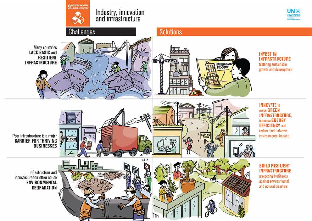 UN SDG9 Infographic